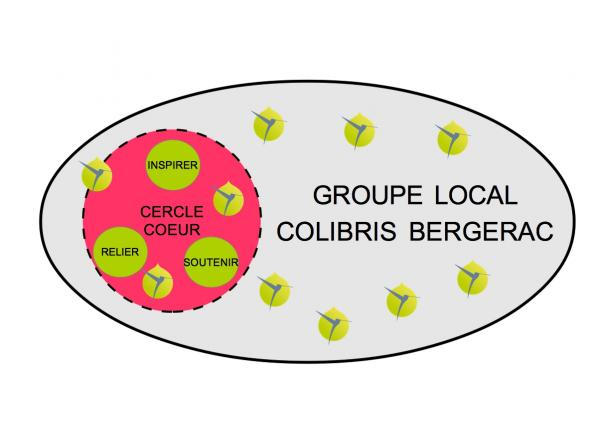 5dbf7b7369 bandeaufacebookcerclecoeur_bandeau-colibris-bergerac.jpg
