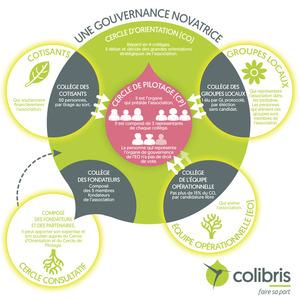 gouvernancecolibris2021_nouvelle-gouv06.jpg