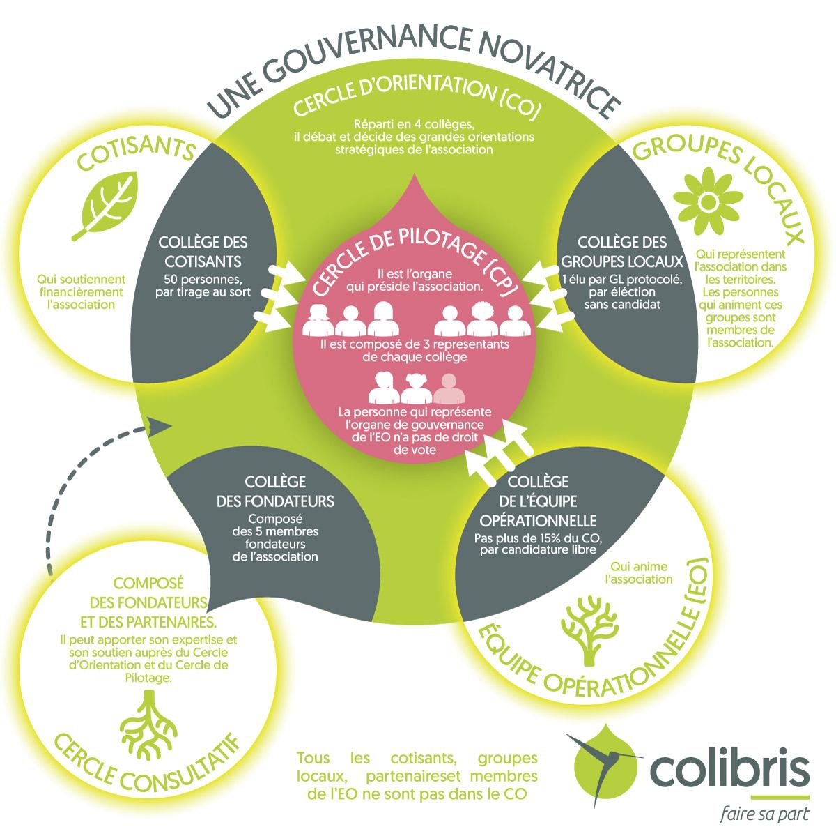 gouvernance Colibris